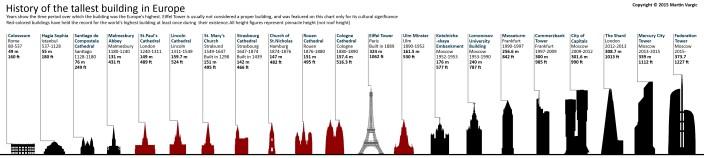 tallest-europe