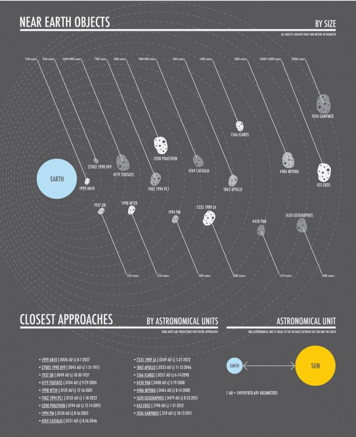 Инфографика околоземных объектов