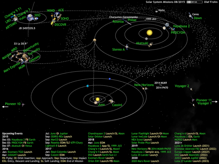 solar-system-missions2015-08