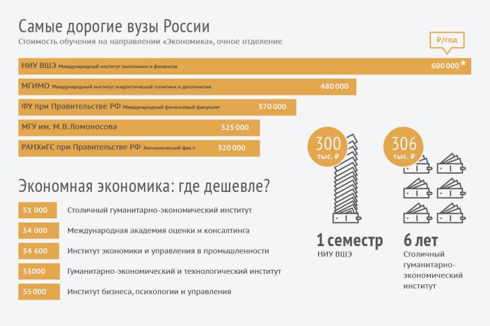 Самые дорогие университеты России