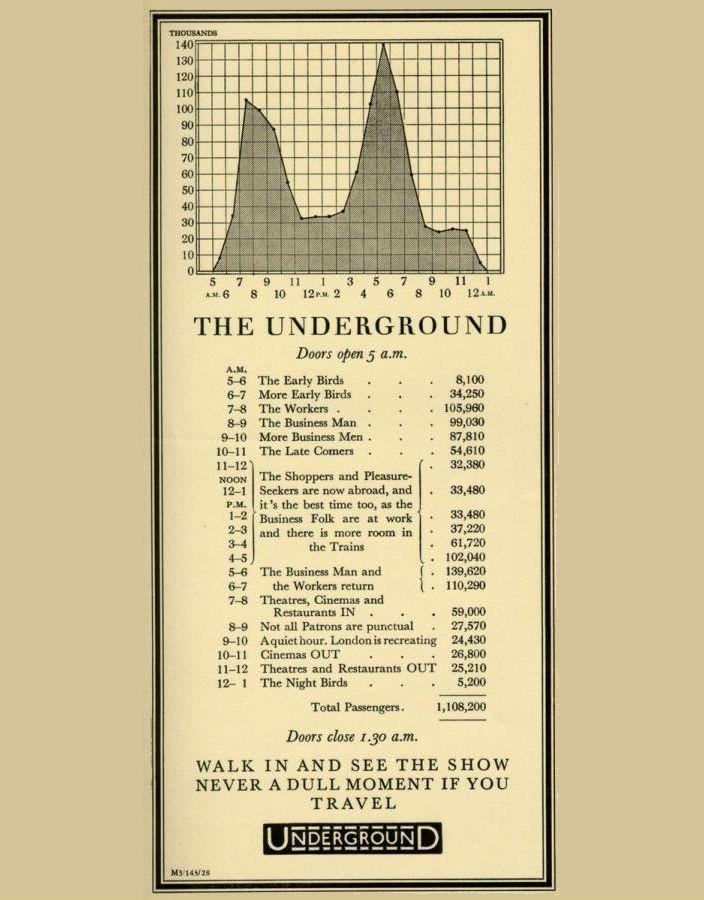 Визуализация данных в рекламе лондонского метро 1928 года
