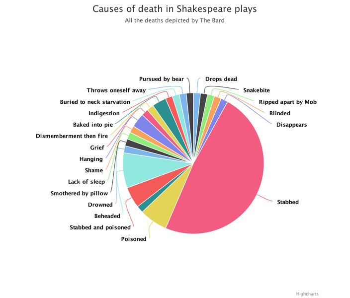 Как умирали герои Шекспира
